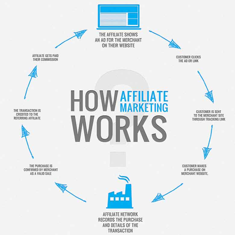 How-Adult-Affiliate-Marketing-Works